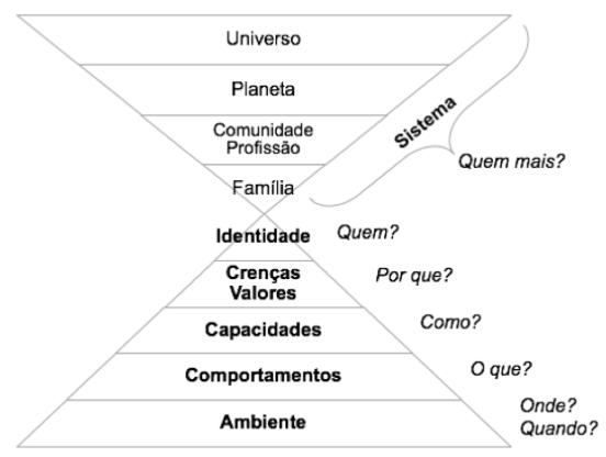 Piramide_niveis_neurologicos_pnl