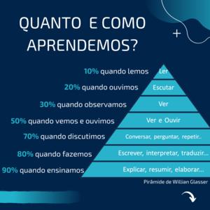 piramide_aprendizado